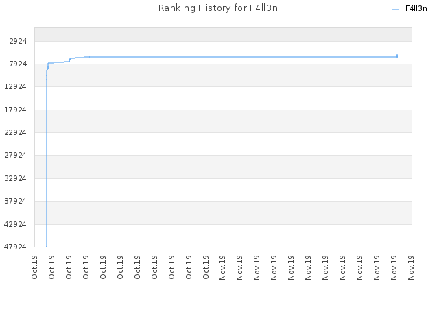 Ranking History for F4ll3n