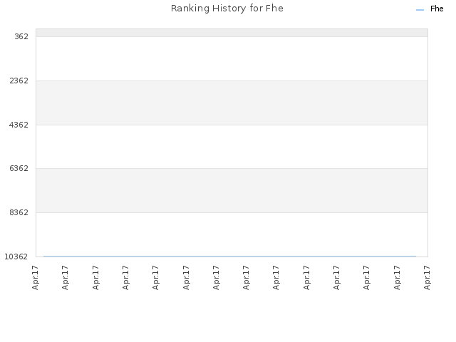 Ranking History for Fhe