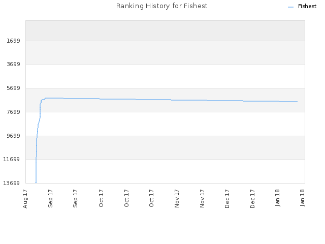 Ranking History for Fishest