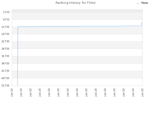 Ranking History for Flotsi