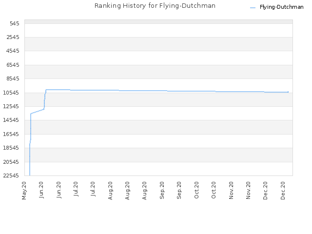 Ranking History for Flying-Dutchman