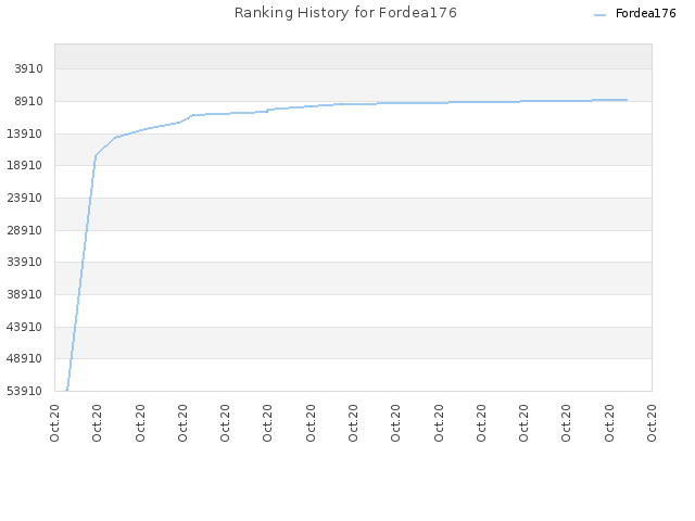 Ranking History for Fordea176