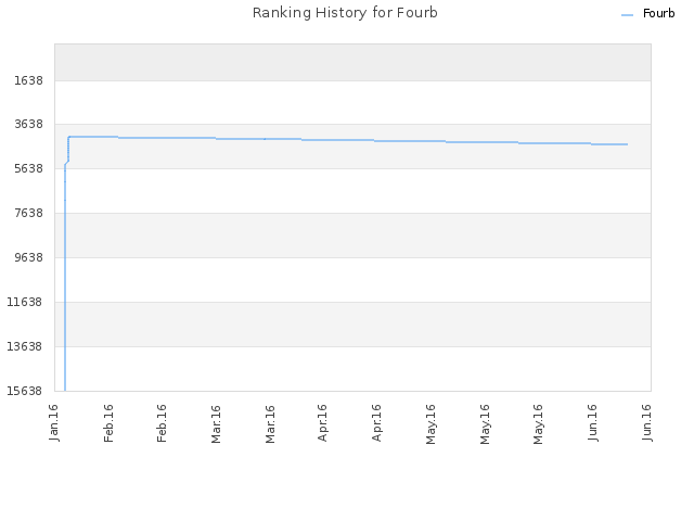 Ranking History for Fourb