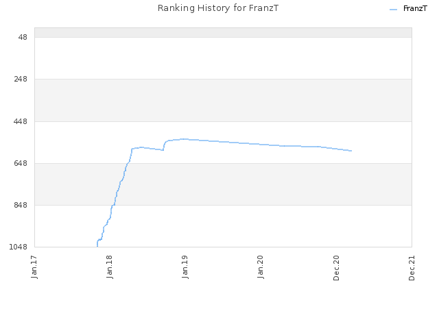 Ranking History for FranzT