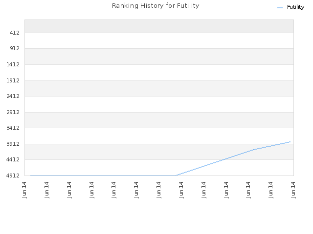 Ranking History for Futility