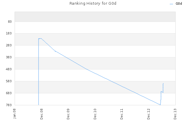 Ranking History for G0d