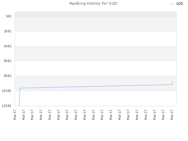 Ranking History for G2D
