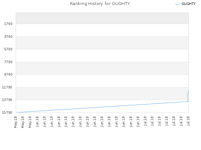 Ranking History for GUGHTY