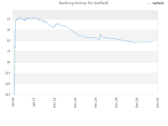 Ranking History for Garfield