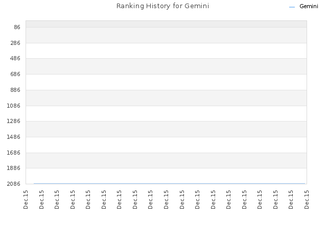 Ranking History for Gemini
