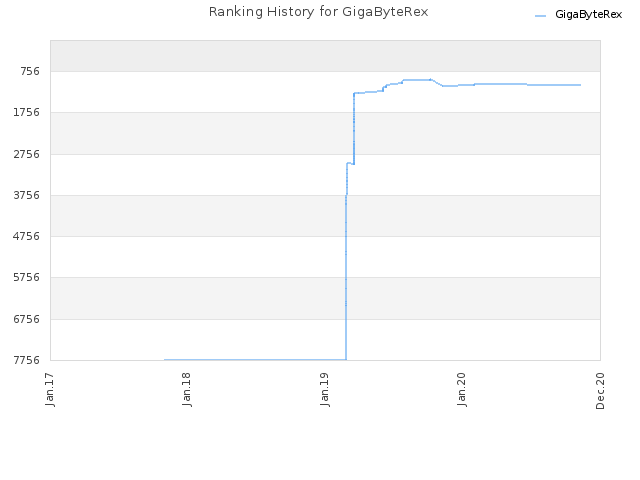 Ranking History for GigaByteRex