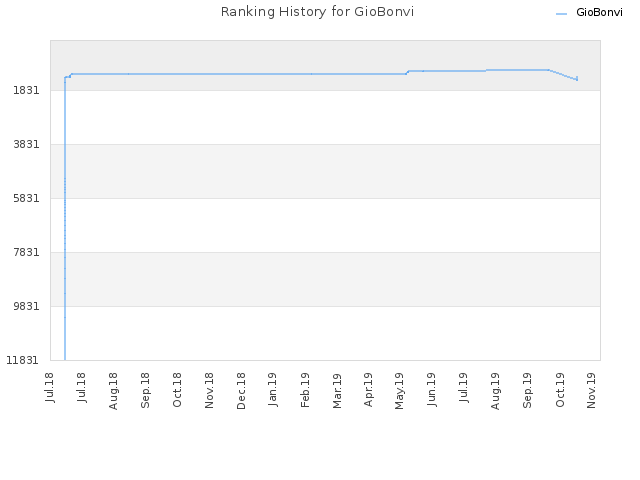 Ranking History for GioBonvi