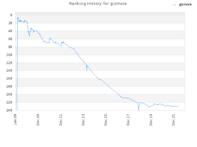 Ranking History for Gizmore