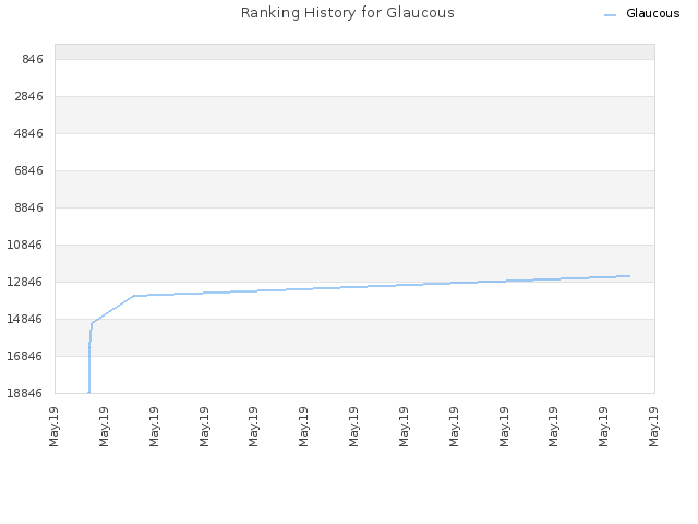 Ranking History for Glaucous