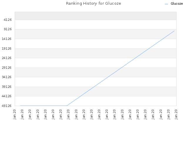 Ranking History for Glucoze