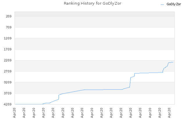 Ranking History for GoDlyZor