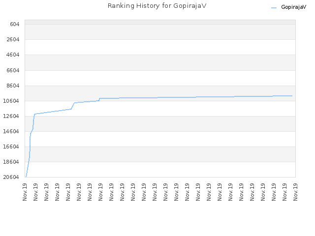 Ranking History for GopirajaV