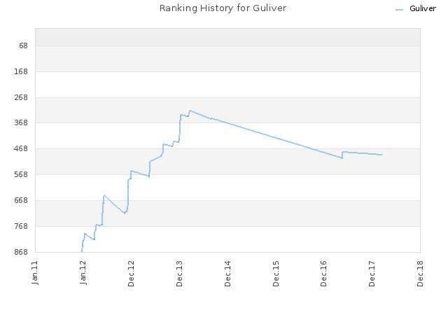 Ranking History for Guliver
