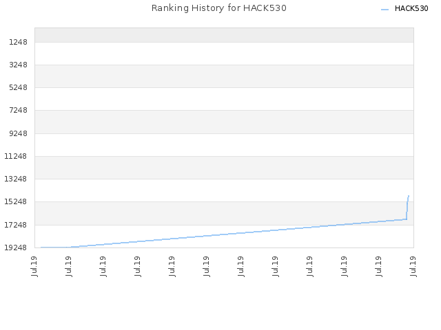 Ranking History for HACK530