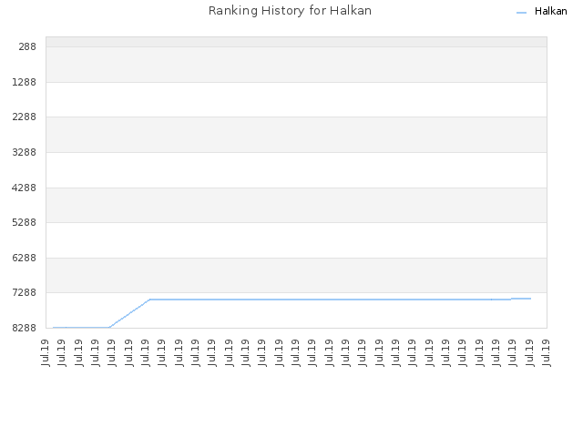 Ranking History for Halkan