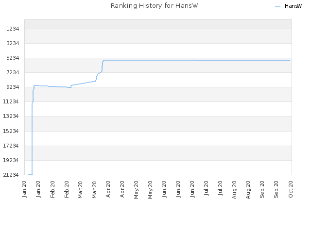 Ranking History for HansW