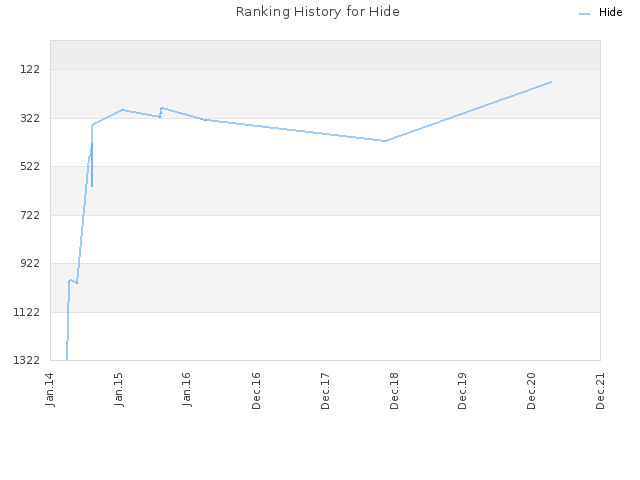 Ranking History for Hide