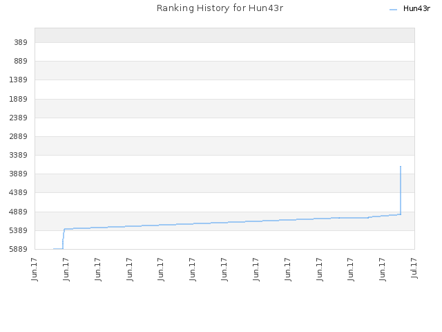 Ranking History for Hun43r
