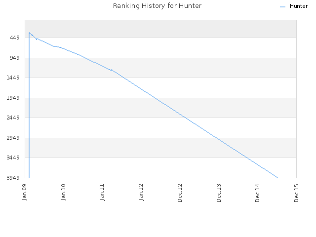 Ranking History for Hunter