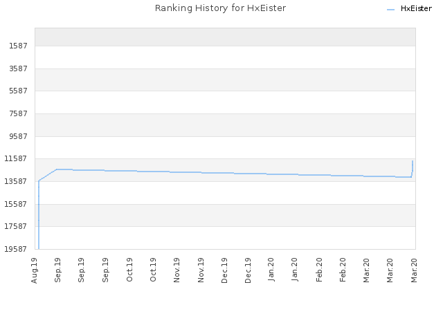 Ranking History for HxEister
