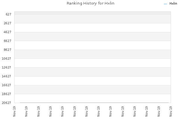 Ranking History for Hxlin