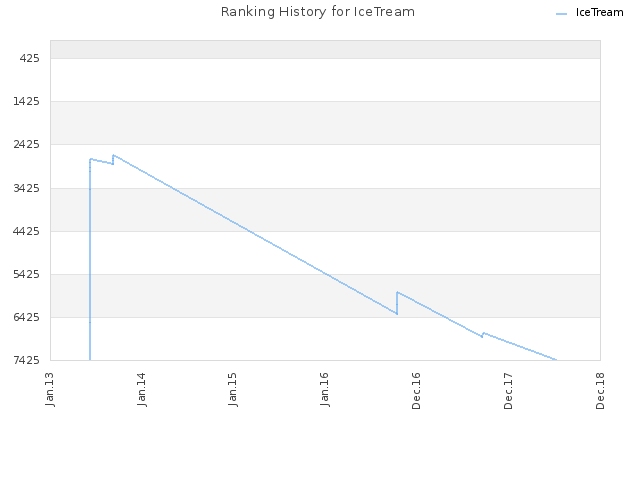 Ranking History for IceTream