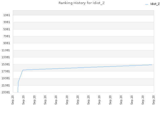 Ranking History for Idiot_Z