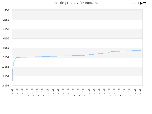 Ranking History for InJeCTrL