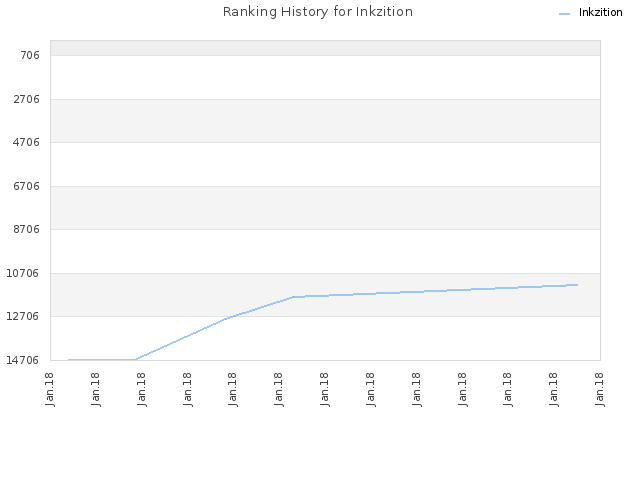 Ranking History for Inkzition