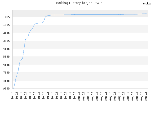 Ranking History for JanLitwin