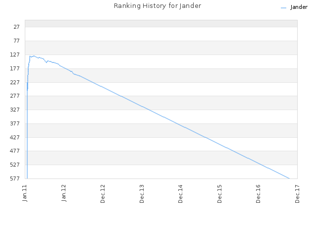 Ranking History for Jander