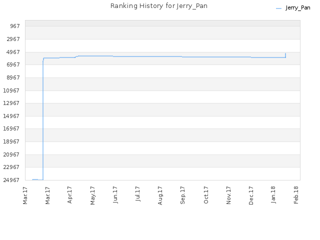 Ranking History for Jerry_Pan