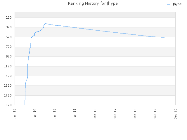 Ranking History for Jhype