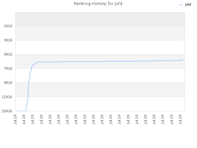 Ranking History for Jold