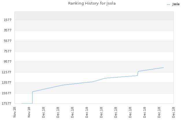 Ranking History for Jsola