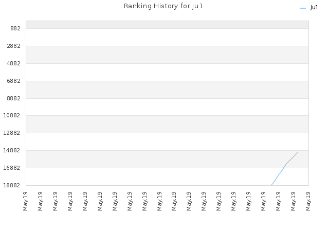 Ranking History for Ju1