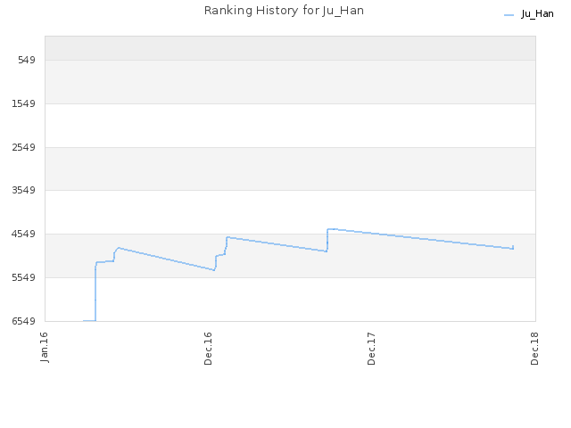 Ranking History for Ju_Han