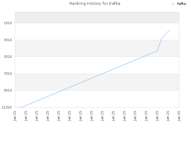 Ranking History for Kafka