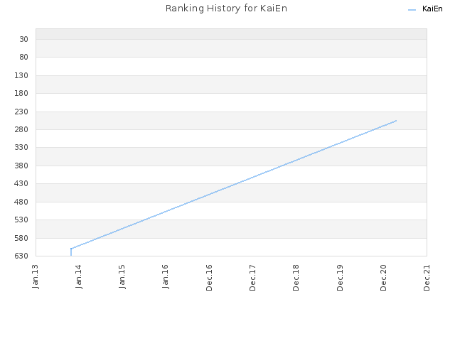 Ranking History for KaiEn