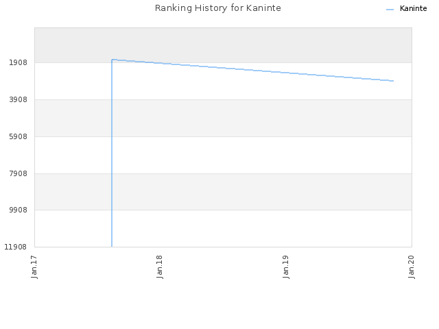Ranking History for Kaninte