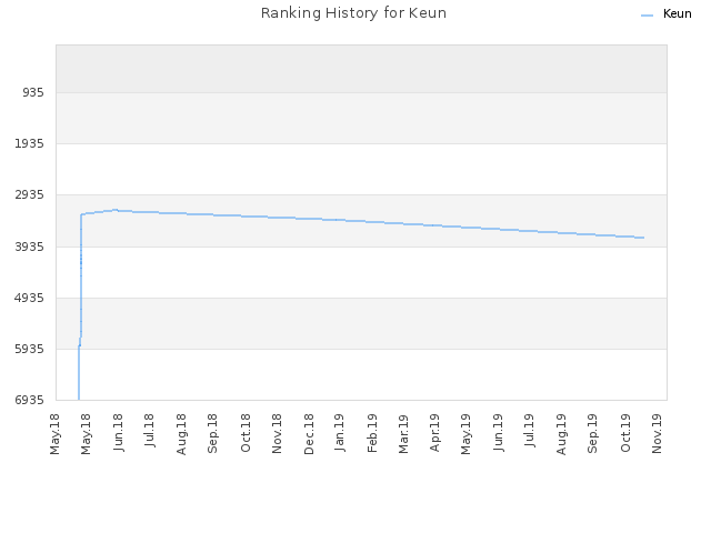 Ranking History for Keun