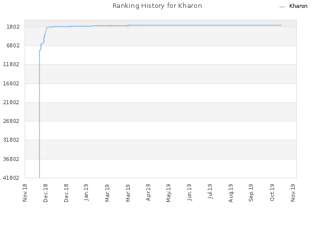 Ranking History for Kharon