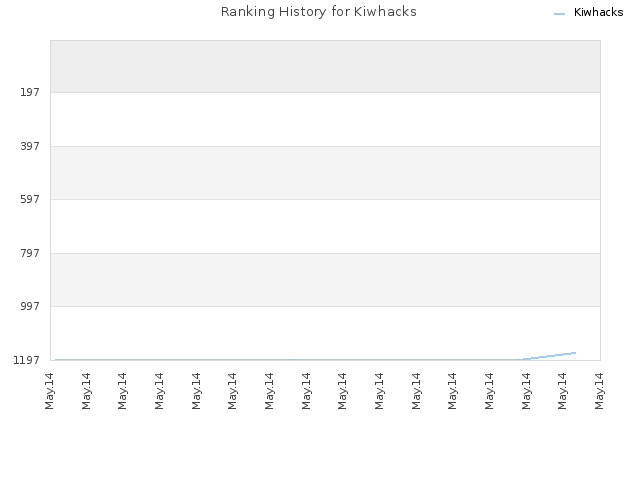 Ranking History for Kiwhacks