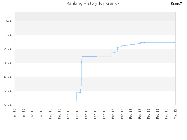 Ranking History for Kranx7