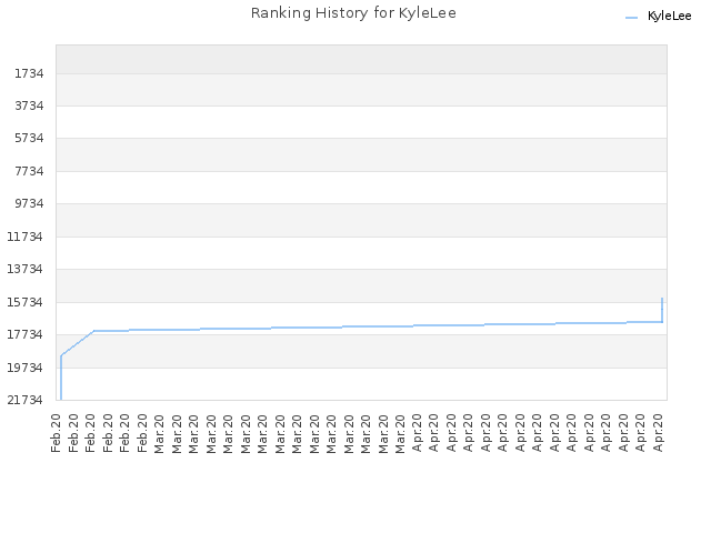 Ranking History for KyleLee